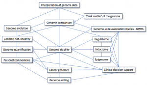 Perspectives of Bioinformatics: a view of future areas and thematic interactions.