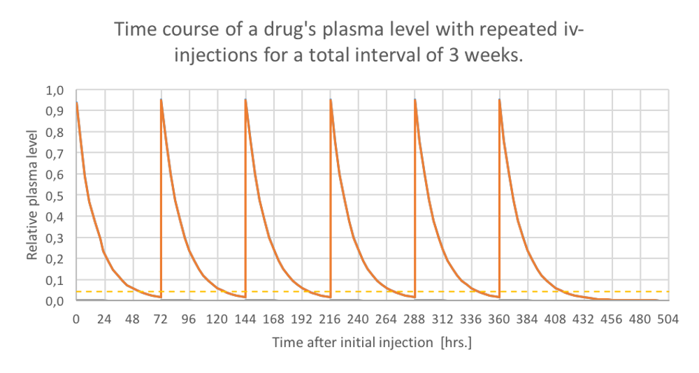 Drug plasma levels resulting from repeated iv-injections.